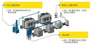 工业真空吸尘系统